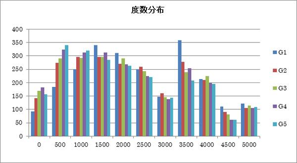 ドメイン取得経過日数の度数分布図