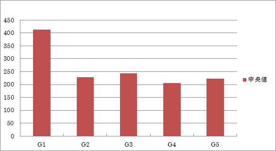 インデックス数の中央値の比較