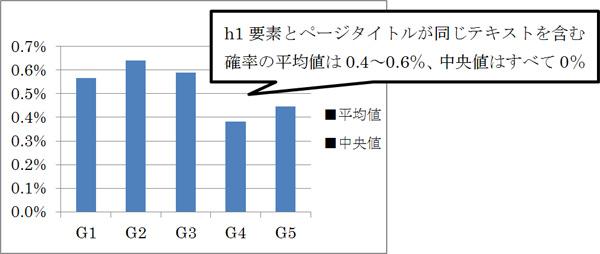 h1要素とページタイトルが同じテキストを含む確率の平均値と中央値