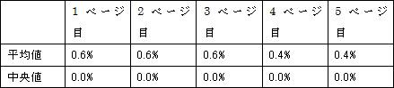 左上ラベル:確率 右下ラベル:順位グループ