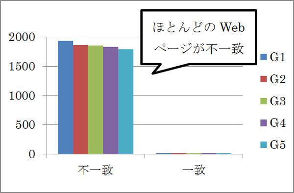 h1要素とページタイトルが同じテキストを含む度数分布図