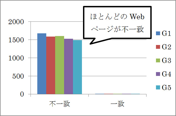 h2要素がページタイトルと同じテキストを含む度数分布図