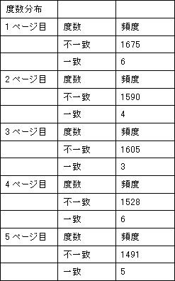 左上ラベル:頻度 右下ラベル:一致・不一致