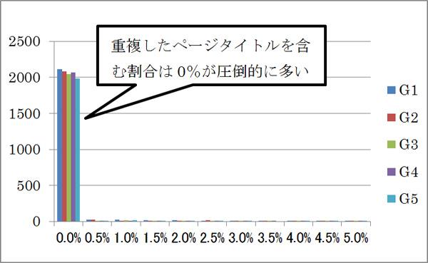 重複したページタイトルがあるWebサイトの割合の度数分布図