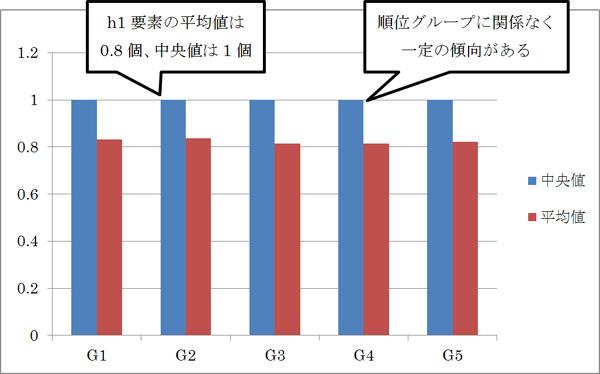 h1要素の個数の平均値と中央値