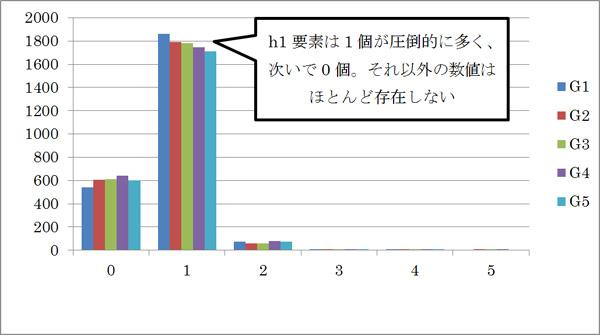 h1要素の個数の度数分布図
