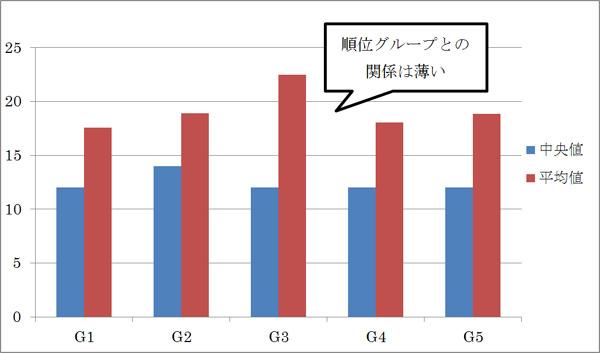 h1要素内の文字数の平均値と中央値