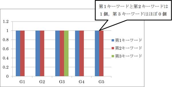 h1要素内のキーワード出現数の中央値