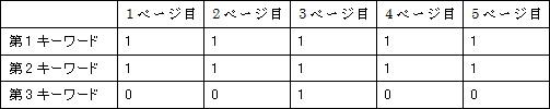左上ラベル:個数 右下ラベル:順位グループ