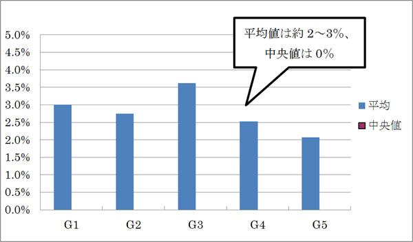h1要素より前方にh2〜h6要素が存在する割合