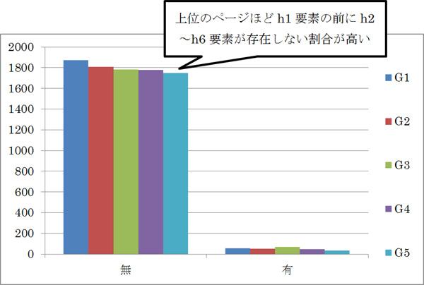 h1要素より前方のh2〜h6要素の有無の度数分布図