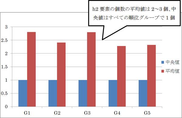 h2要素の個数の中央値と平均値