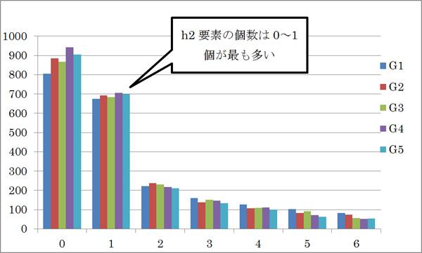 h2要素の個数の度数分布図