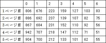 左上ラベル:頻度 右下ラベル:h2要素の個数