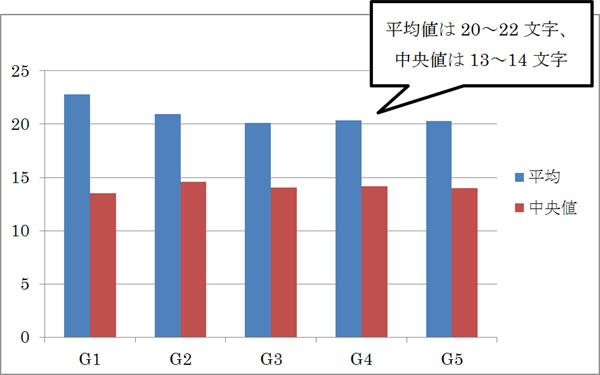 h2要素内の文字数の中央値と平均値