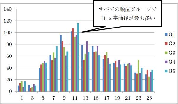 h2要素内の文字数の度数分布図