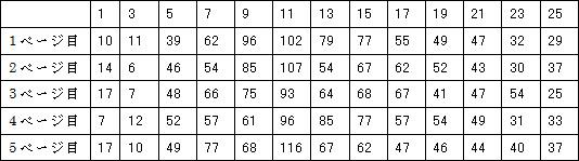 左上ラベル:頻度 右下ラベル:文字数
